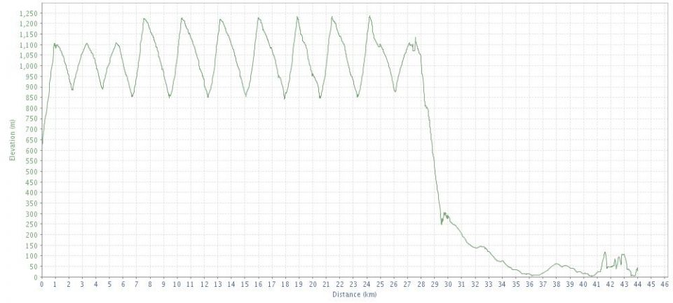 Skiing Elevation Profile From GPS